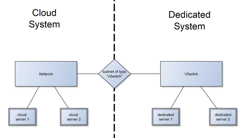регистрация бесплатного домена 3 уровня
